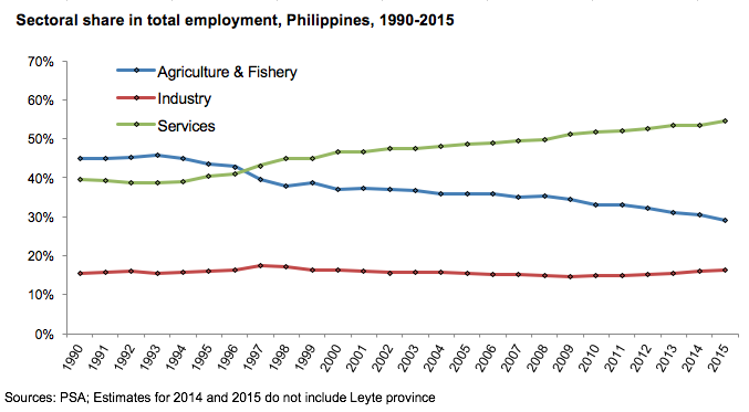 Unemployment rate hits     in Q    Business  News  The Philippine