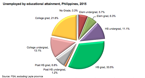 "underemployment in the philippines Manila – only last february, the philippines received praises from the world  bank for being a rising ""tiger economy"" before international."