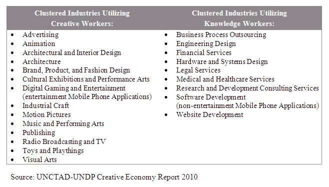 examples of creative and knowledge workers