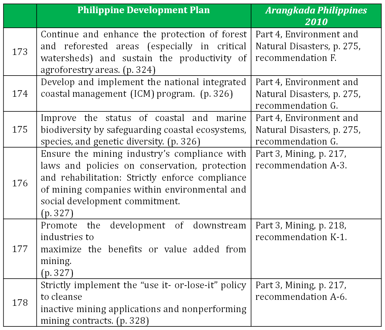 phil development plan National cemetery development one of the goals of the national cemetery administration determine the impact of cemetery development and operations on the environment a master plan for developing all phases.
