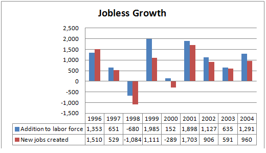 jobless growth The mainstream narrative over the past few years has been that india has entered a period of jobless growth barring the economists and a few academics, not many care for employment figures.